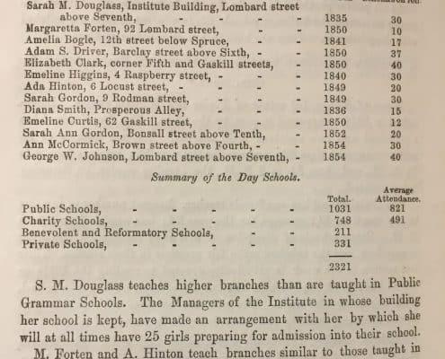 From Pennsylvania Abolition Society.Statistics of the Colored People of Philadelphia(Philadelphia, 1856).