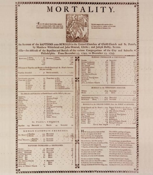 Bill of Mortality announcing deaths due to Yellow Fever