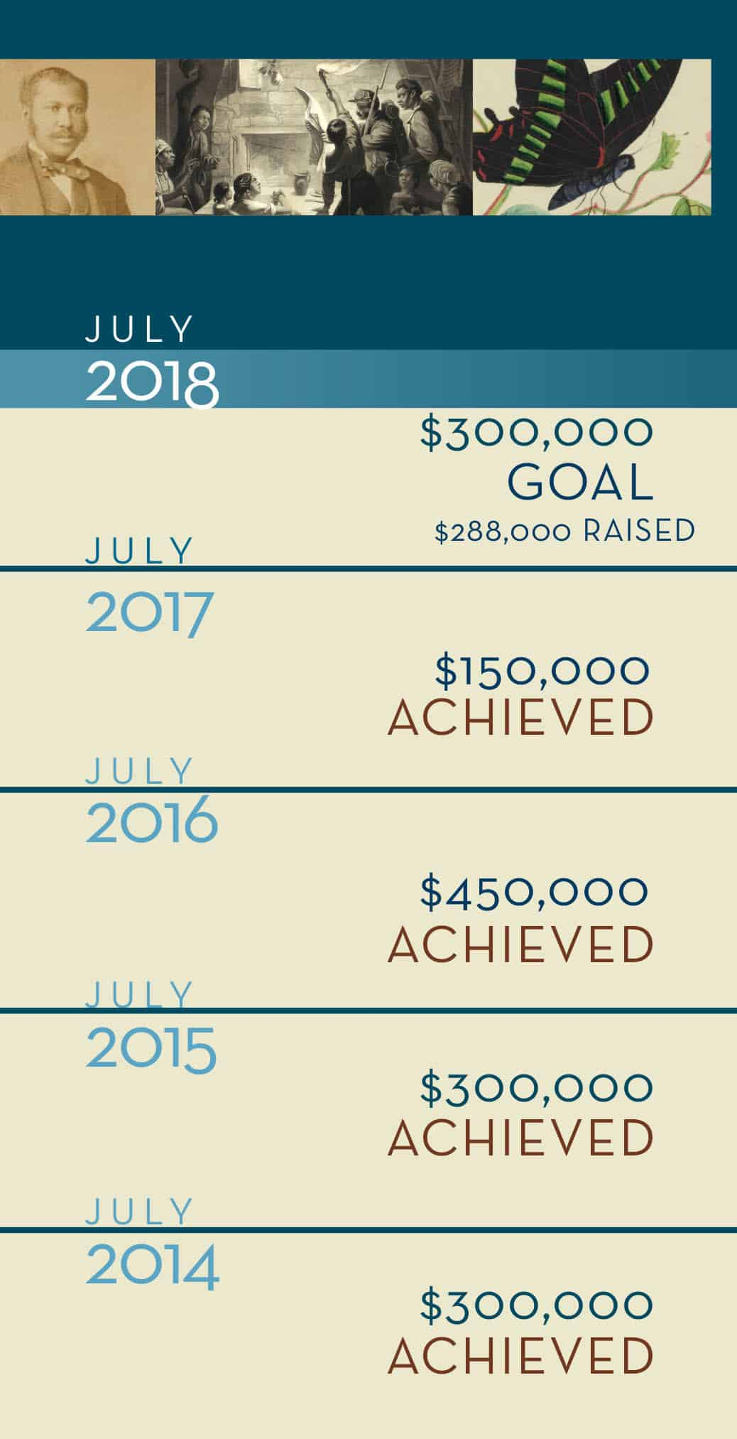 2018 NEH Giving Goal Scale